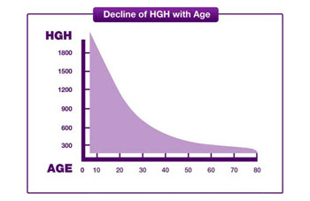 Adult Onset Growth Hormone Deficiency